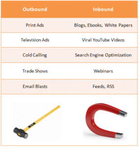 Inbound comparison chart to outbound marketing by HubSpot