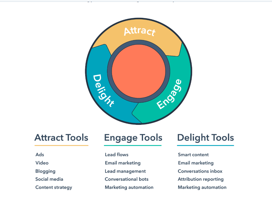 HubSpot inbound marketing graphic with table